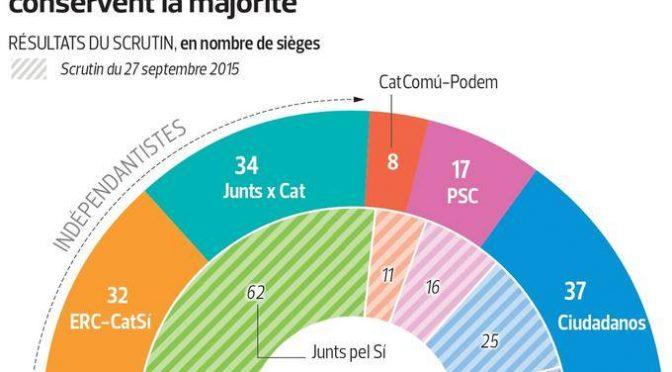 Mariano Rajoy peut-il aujourd'hui gouverner l'Espagne ?